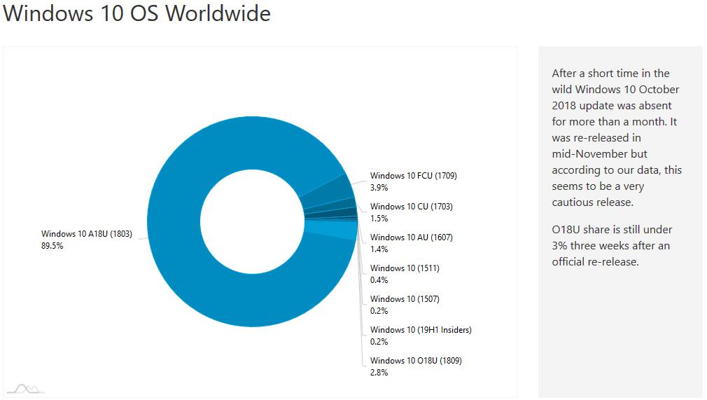 Installazioni di Windows 10