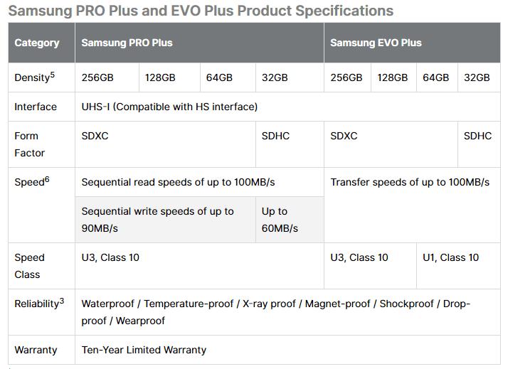 Samsung SD Card PRO Plus EVO Plus - specifiche
